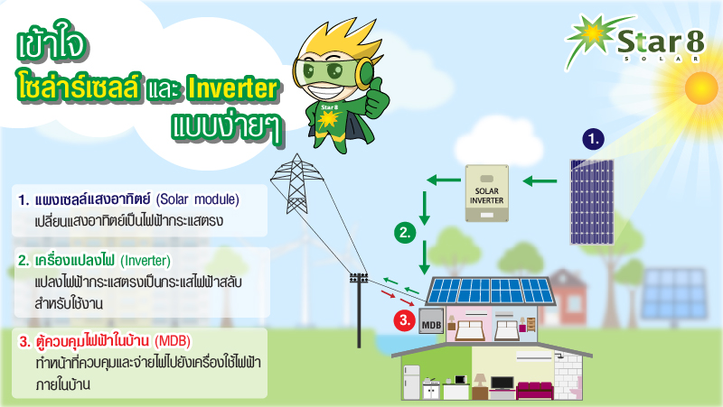 Blog_Solar_Inverter_Diagram-01