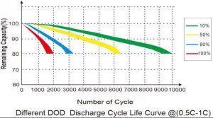 แบตเตอร์รี่ไฟฟ้า และกราฟ DOD